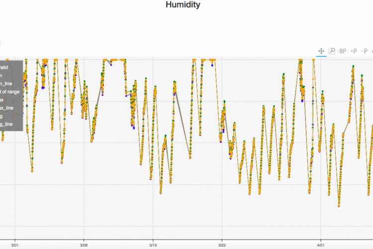 Hyper-local weather data in Prague: temperature, humidity, barometric pressure from ICE Gateway in czech-republic-europe