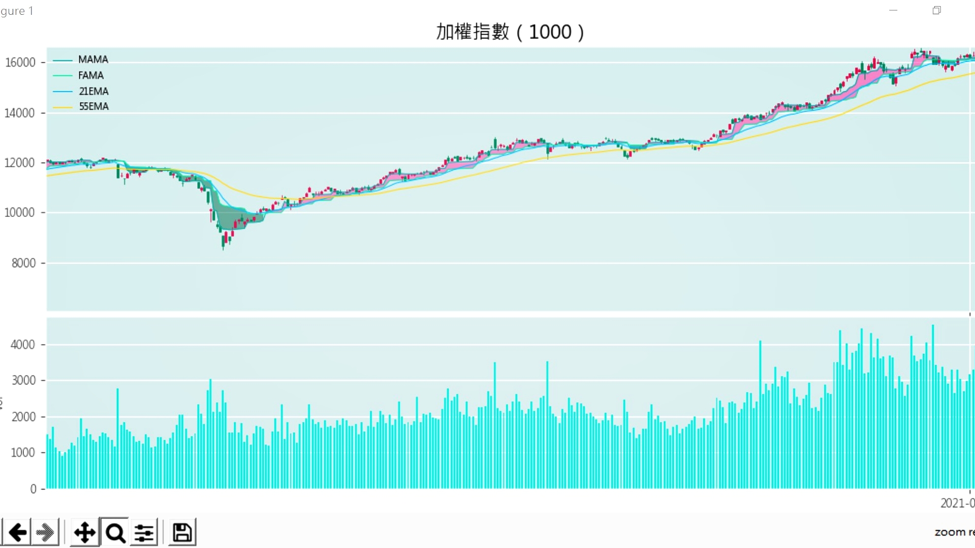Daily price data for Taiwan stocks market index from National Taiwan University in Economy (Taiwan)